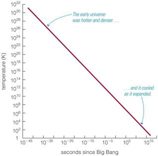 Graph of universe's temperature over time (from The Cosmic Perspective, Pearson)