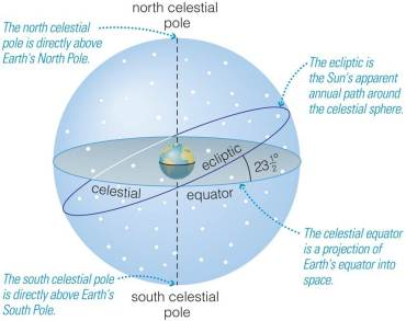 Celestial Poles, Celestial Equator and the Ecliptic (from Cosmic Perspective, from Pearson)