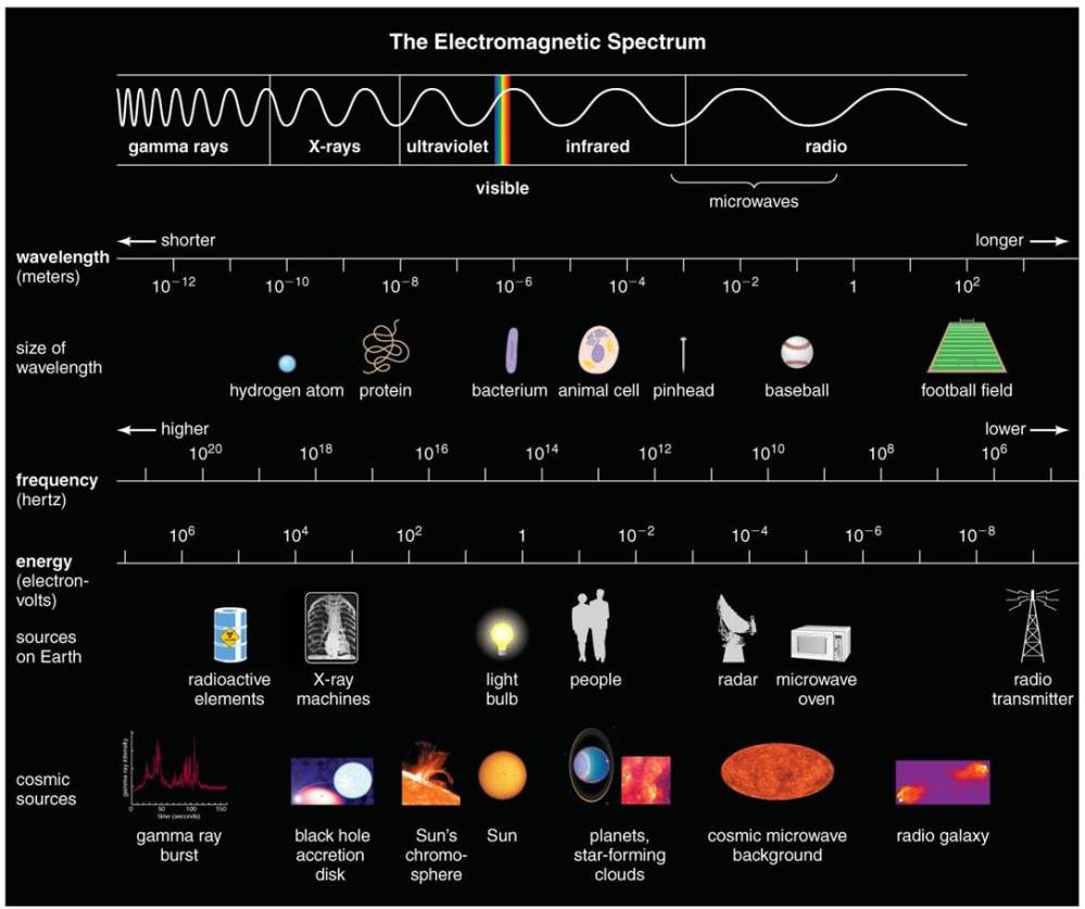 The Eletromagnetic Spectrum i.e Light, including much more than the visible spectrum (from The Cosmic Perspective, Pearson)