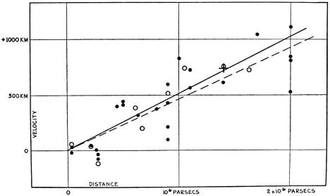 Hubbles law plot