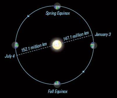 Earth's orbit around the Sun showing equinoxes, solstices and closest and farthest orbital distance