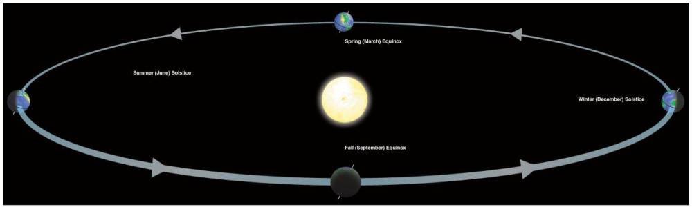 Earth's orbit around the Sun showing axial tilt and illumination on solstices and equinoxes.