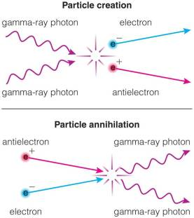 Particle pair creation & annihilation: photons and electron-positron pairs take each others' place (from The Cosmic Perspective, Pearson)