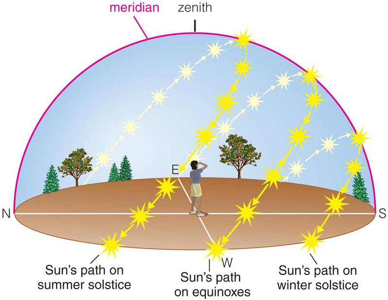 Sun's daily path through sky in the Northern Hemisphere, illustrated on solstices and equinoxes