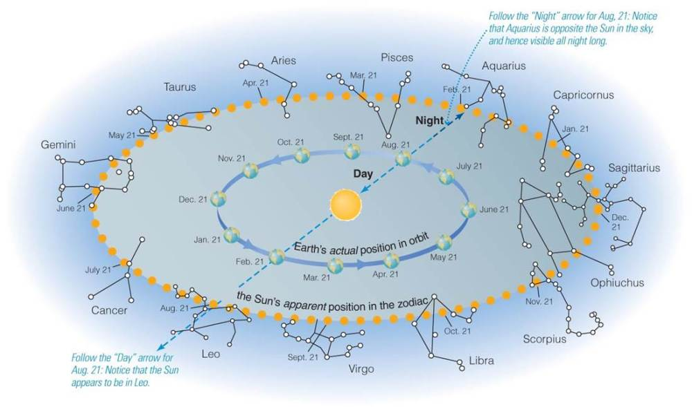 Diagram of Constellations of the Zodiac and apparent relative position of the Sun and Earth throughout the year. (from Cosmic Perspective, from Pearson)