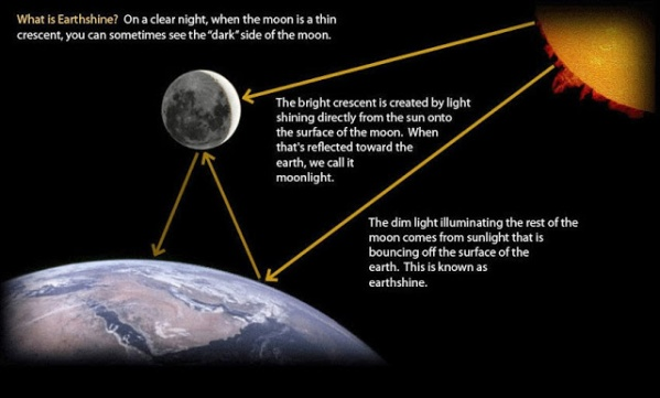 Diagram of Earthshine from http://catholicscienceteacher6.blogspot.com/2013_12_01_archive.html
