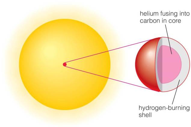 Helium core fusing into carbon with a Hydrogen burning shell