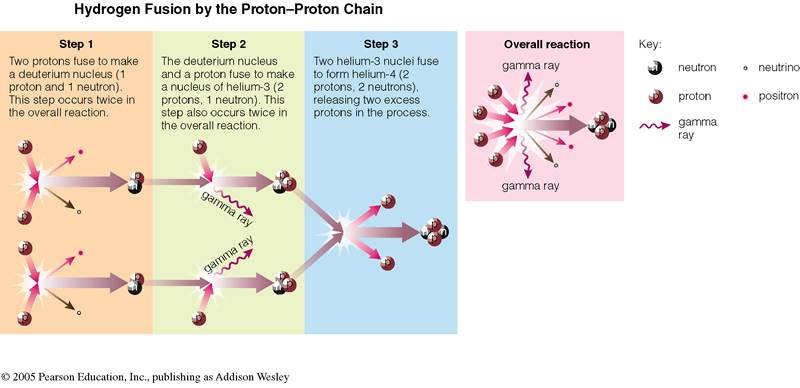 The Proton-Proton Chain by which hydrogen is fused into helium in stars like the Sun.