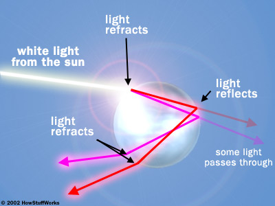 Diagram of sunlight refractring in a raindrop (from http://science.howstuffworks.com/nature/climate-weather/storms/rainbow2.htm)