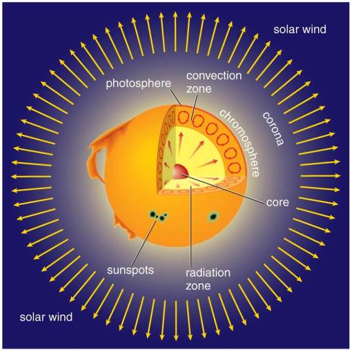 Cutaway diagram of the Sun showing the core, radiation and convection zones.