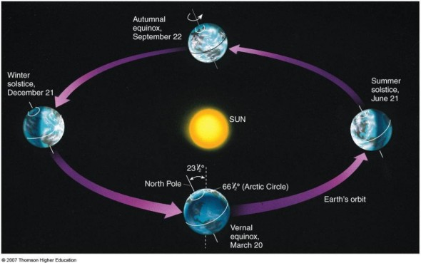 Diagram of the Earth's axial tilt with respect to the Sun on the Equinoxes and Solstices